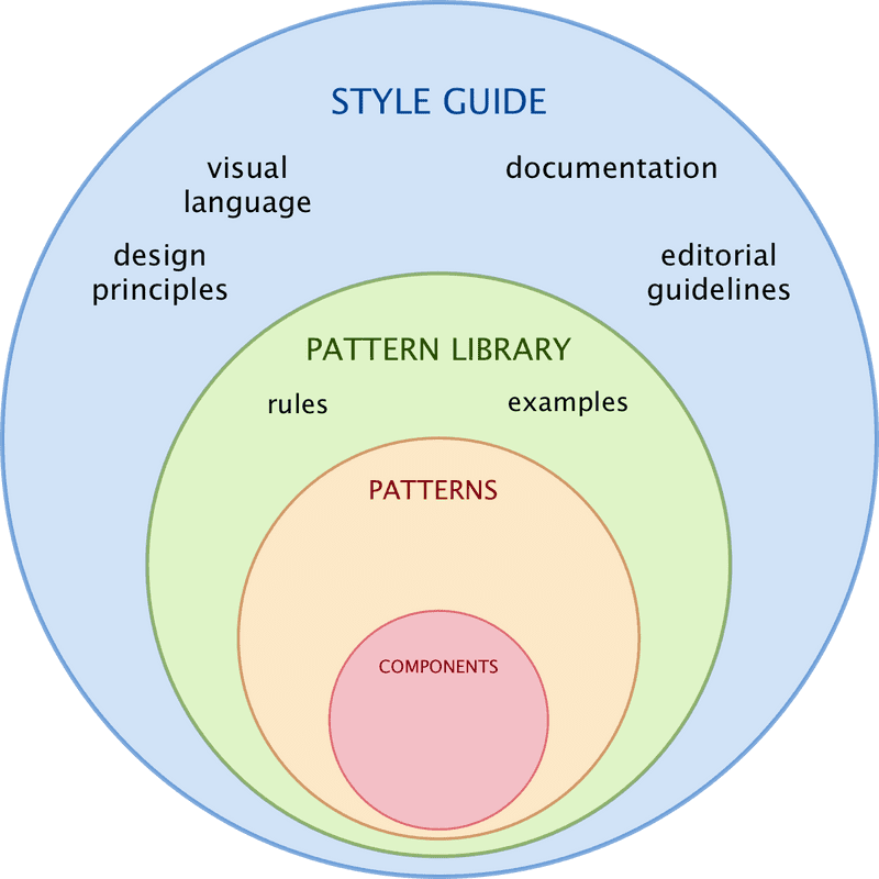 Figure 10. Style guide