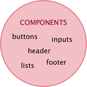 Figure 5. Components.