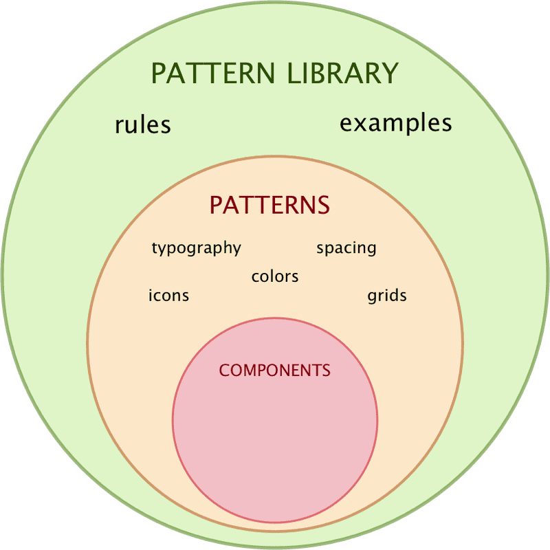 Figure 9. Pattern library