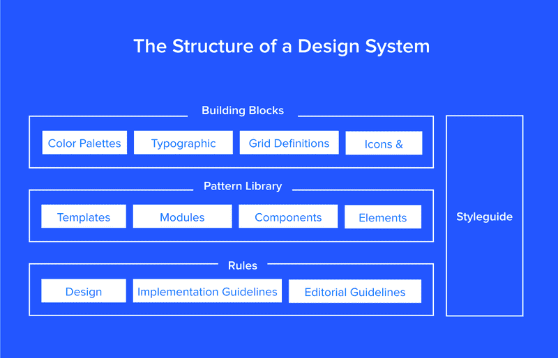 "Figure 1. Rutherford (2017) ""The structure of a Design System"""